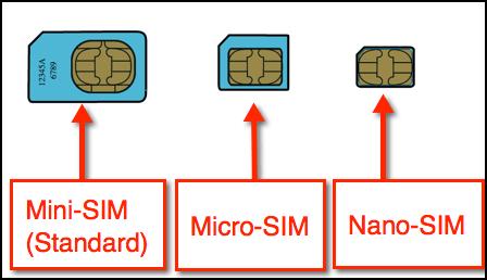 Schablone Sim Karte Iphone 5